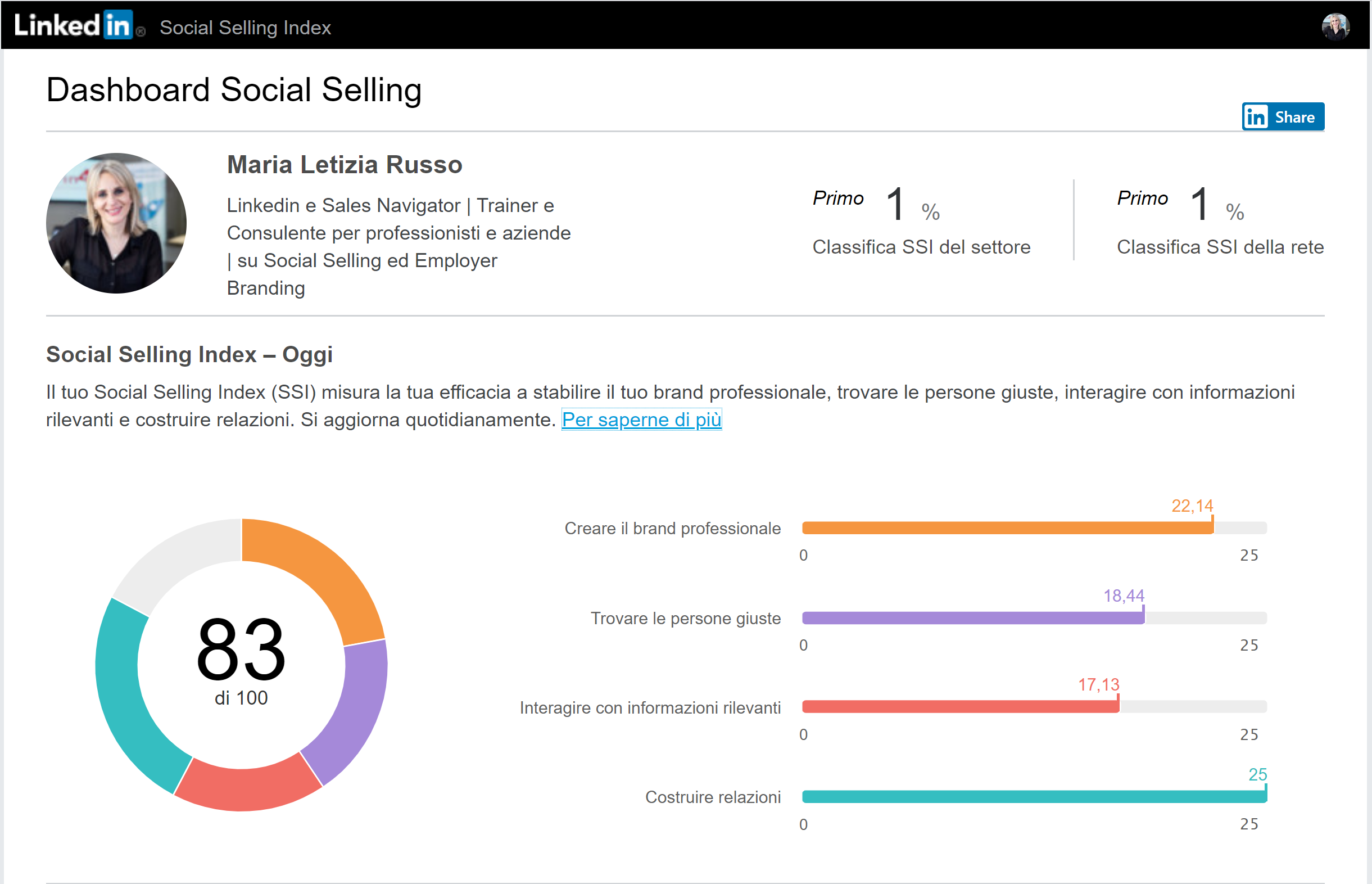 SOCIAL SELLING INDEX DASHBOARD 1
