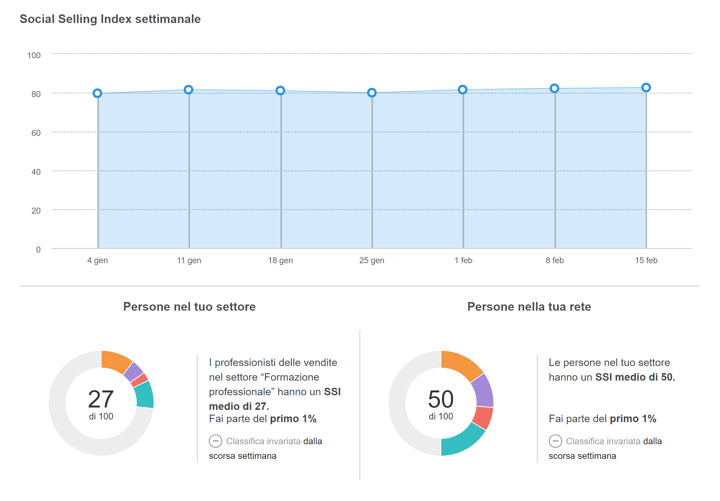 SOCIAL SELLING INDEX DASHBOARD 2